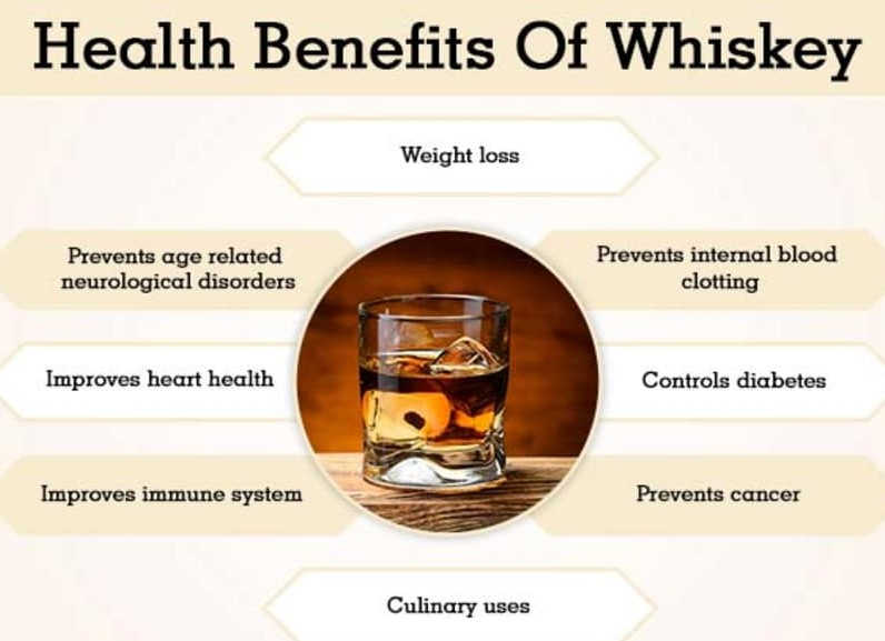 Beneficial Advantage Given by Rye Malt Whisky